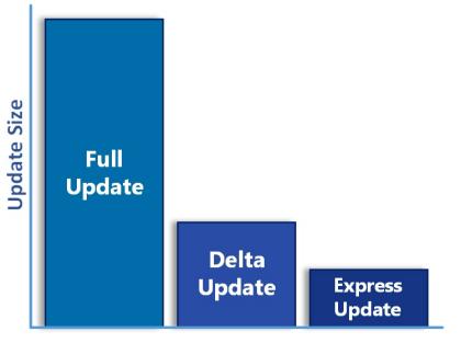 Windows 10 Update-Größen Vergleich