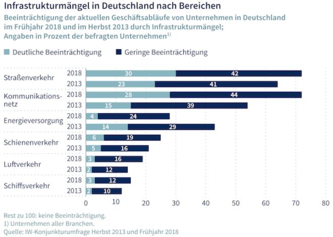 IW zur deutschen Infrastruktur
