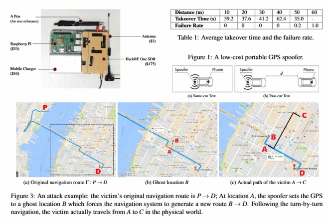 GPS-Spoofing mit funktionierender Navigation