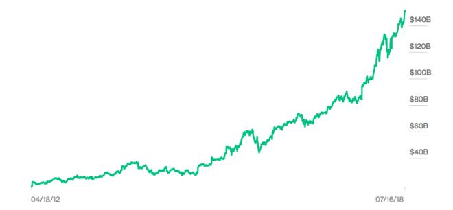 150 Milliarden Us Dollar Jeff Bezos Ist Der Reichste Mensch Der