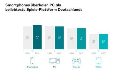 Smartphones überholen PC als beliebteste Spiele-Plattform