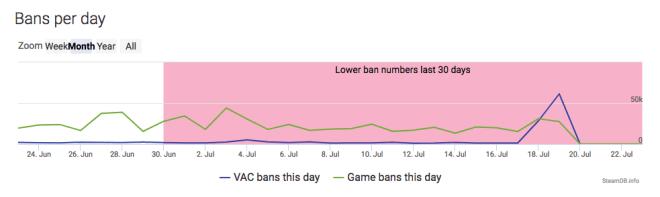 Steam DB: VAC-Banns 2018