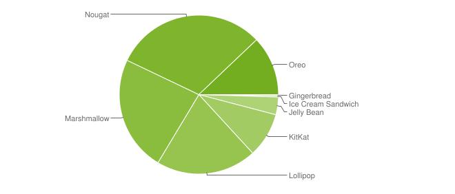 Android-Marktanteile im Juli 2018