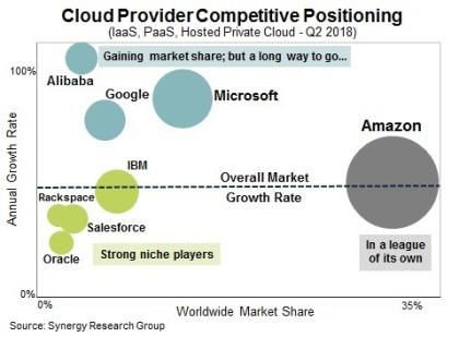 Markt für Cloud-Infrastruktur