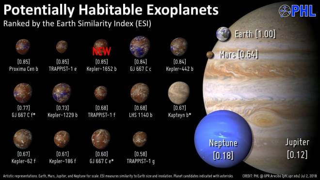 Potenziell bewohnbare Exoplaneten (UPR Arecibo)