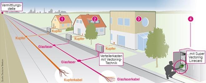 Telekom Super-Vectoring
