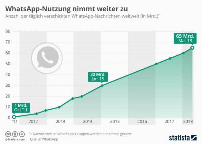 WhatsApp-Nutzung nimmt weiter zu