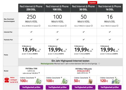 Vodafone Red Internet & Phone 250 DSL