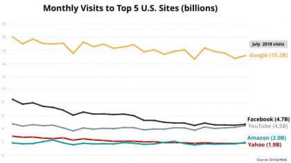 Top 5-Webseiten