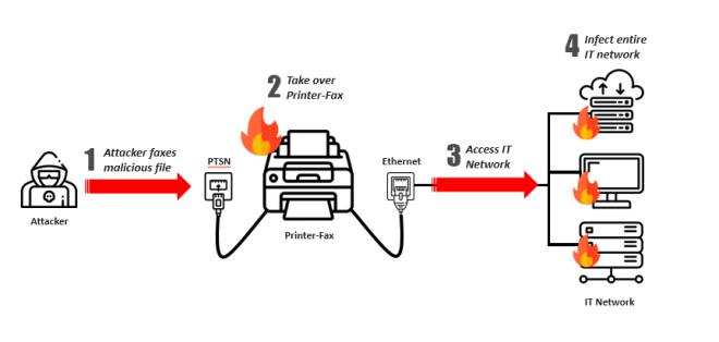 Checkpoint Faxexploit Attacke