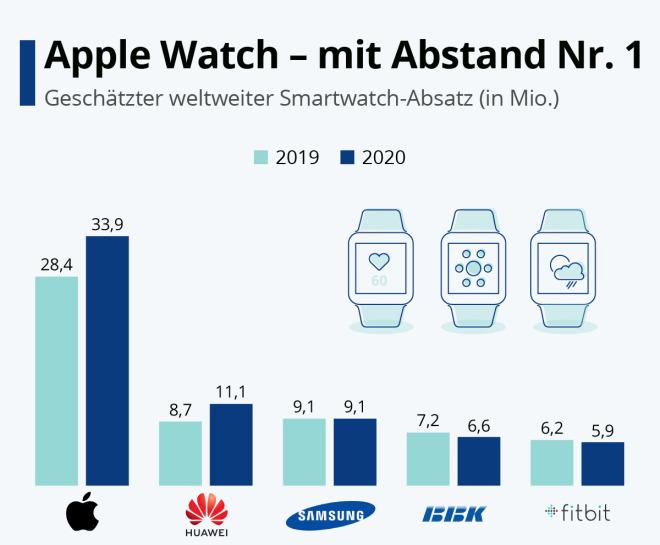 Die Apple Watch dominiert den Markt