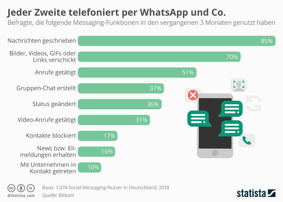 Jeder Zweite telefoniert per WhatsApp und Co.