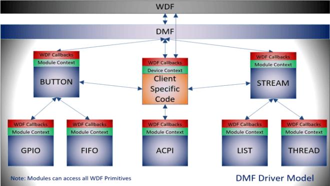 Driver Module Framework