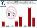 Behörde sperrt rund 460.000 unsichere Elektrogeräte