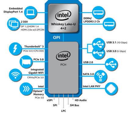 "Intel Core ""Whiskey Lake"""