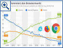 Chrome dominiert den Browsermarkt