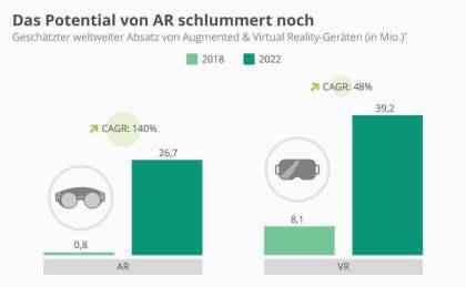 Das Potential von AR schlummert noch