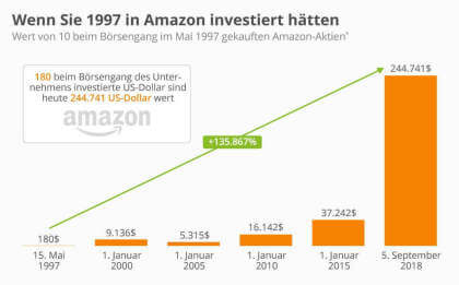 Wenn Sie 1997 in Amazon investiert hätten...