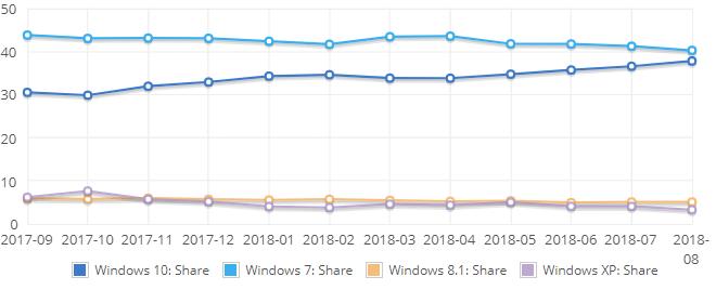 Betriebssysteme im August 2018