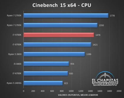 Core i7-9700K: Benchmarks (El Chapuzas Informatico)