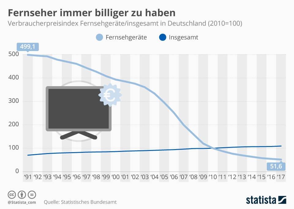 Fernseher sind immer billiger zu haben