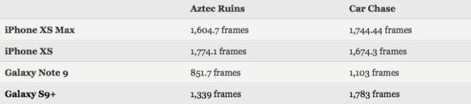 Benchmarks der neuen iPhone Xs-Serie