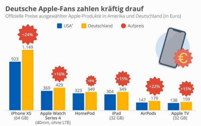 Deutsche Apple-Fans zahlen drauf