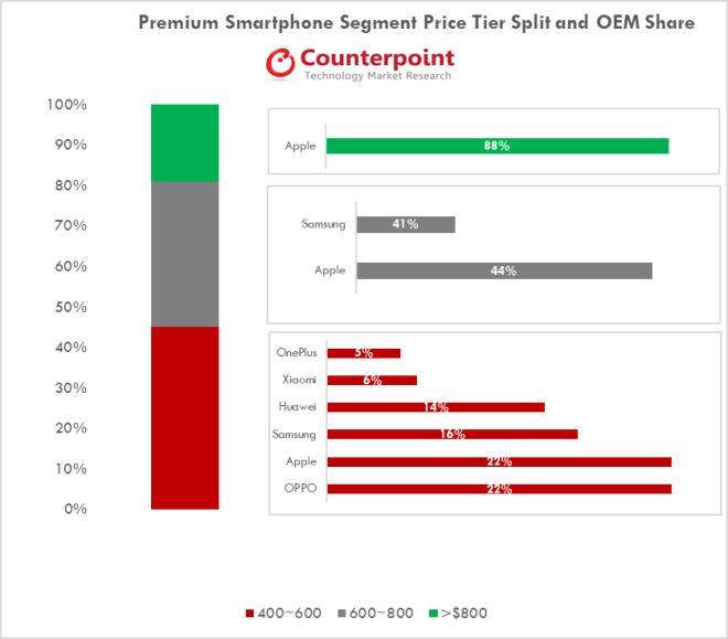 Counterpoint Research: Marktanteile Premium-Smartphones Q2/2018