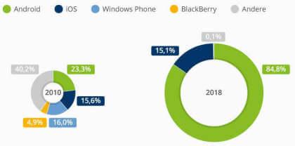 10 Jahre Android: Google hat Mobile-Markt im Handstreich genommen
