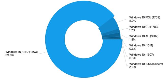 AdDuplex August 2018: Windows-Versionen