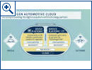Volkswagen Automotive Cloud