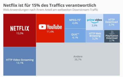"""Großmacht Netflix """"frisst"""" 15 Prozent des weltweiten Downstreams"""