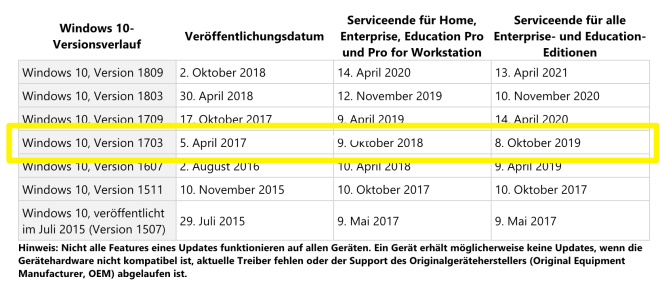 Supportende für Windows 10 Version 1703