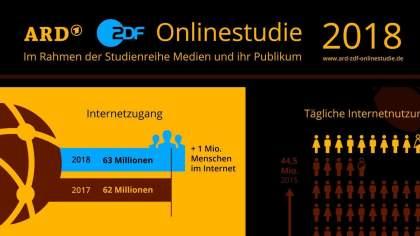 Onlinestudie 2018: Erstmals über 90 Prozent der Deutschen online