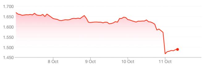 Amazon-Kurs stürzt ab