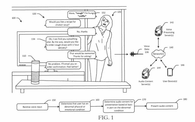 Amazon Patent: Alexa Zustandserkennung