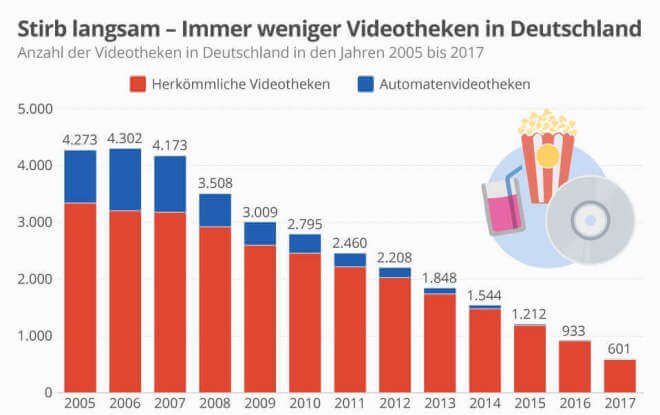 Stirb langsam - Immer weniger Videotheken in Deutschland