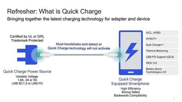 Qualcomm QuickCharge4++