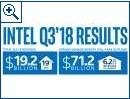 Intel im 3. Quartal 2018