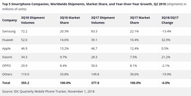 IDC: Smartphone-Markt Q3/2018