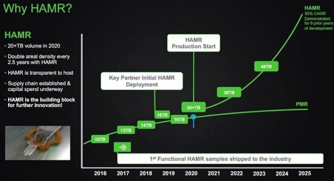 Seagate-Roadmap
