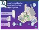 Unitymedia Connect Box und November Tarife