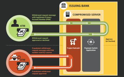 Wie die Lazarus-Gruppe Geldautomaten plündert
