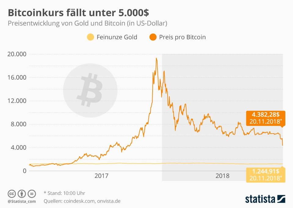 Bitcoinkurs fällt unter 5.000 US-Dollar