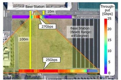 5G-Rekord von NTT DoCoMo