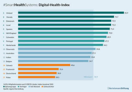 Digitalisierung im Gesundheitswesen (Bertelsmann)