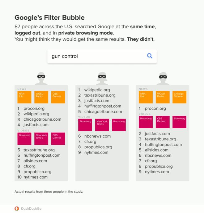 """Duckduckgo: Untersuchung zur """"Google-Filterblase"""""""