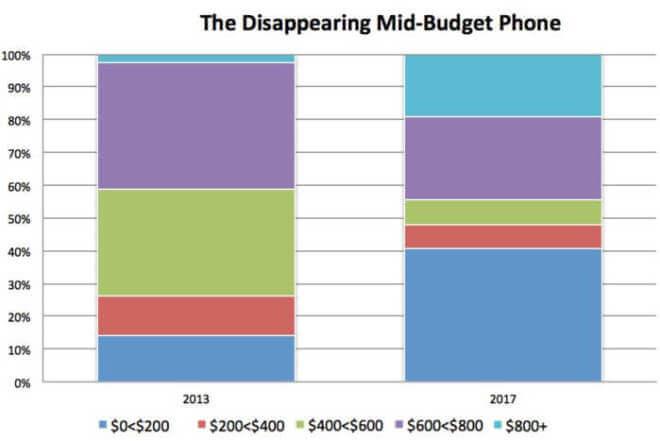 Smartphone-Markt