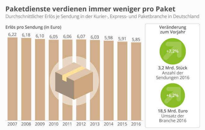 Paketdienste verdienen immer weniger pro Paket
