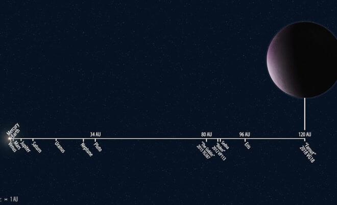 Himmelskörper 2018 VG18